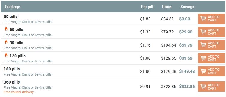 Order Cipro Online Without Prescription